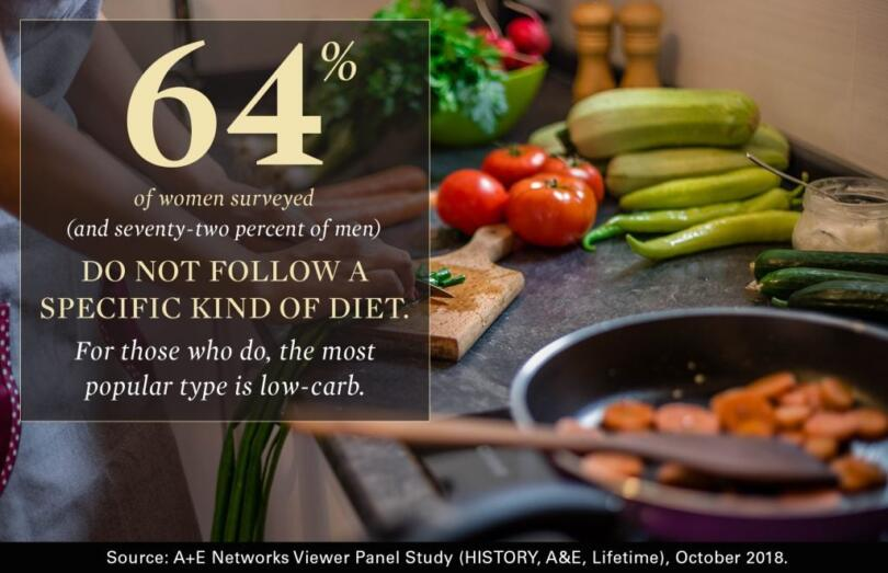 Infographic: 64% of women don't follow a specific kind of diet