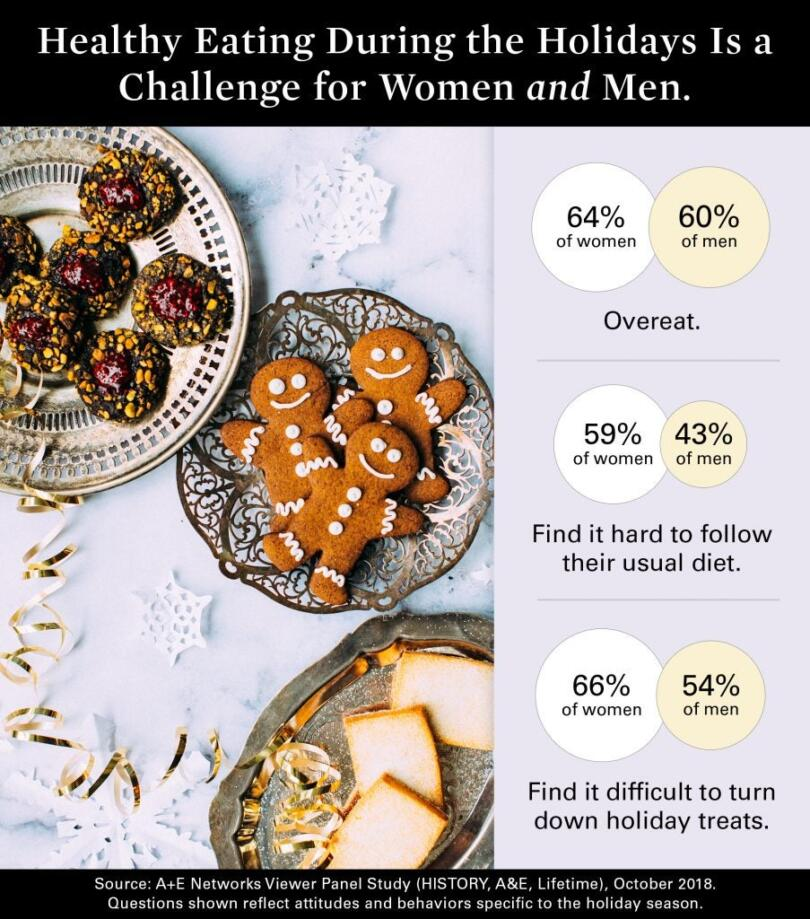 Healthy Eating During the Holidays Is a Challenge for Women and Men