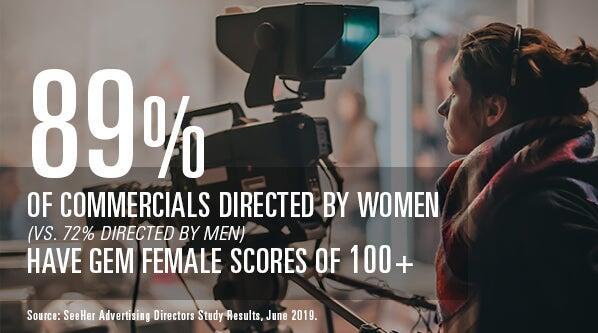 Infographic: 89% of commercial direct by women (vs. 72% directed by men) have GEM female scores of 100+