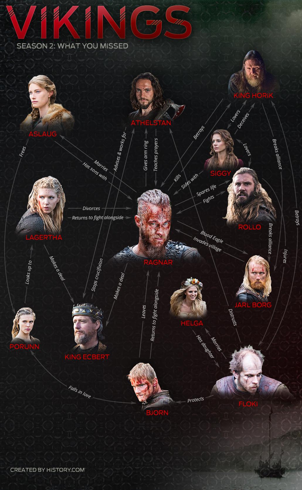 Vikings Season 2 Infographic