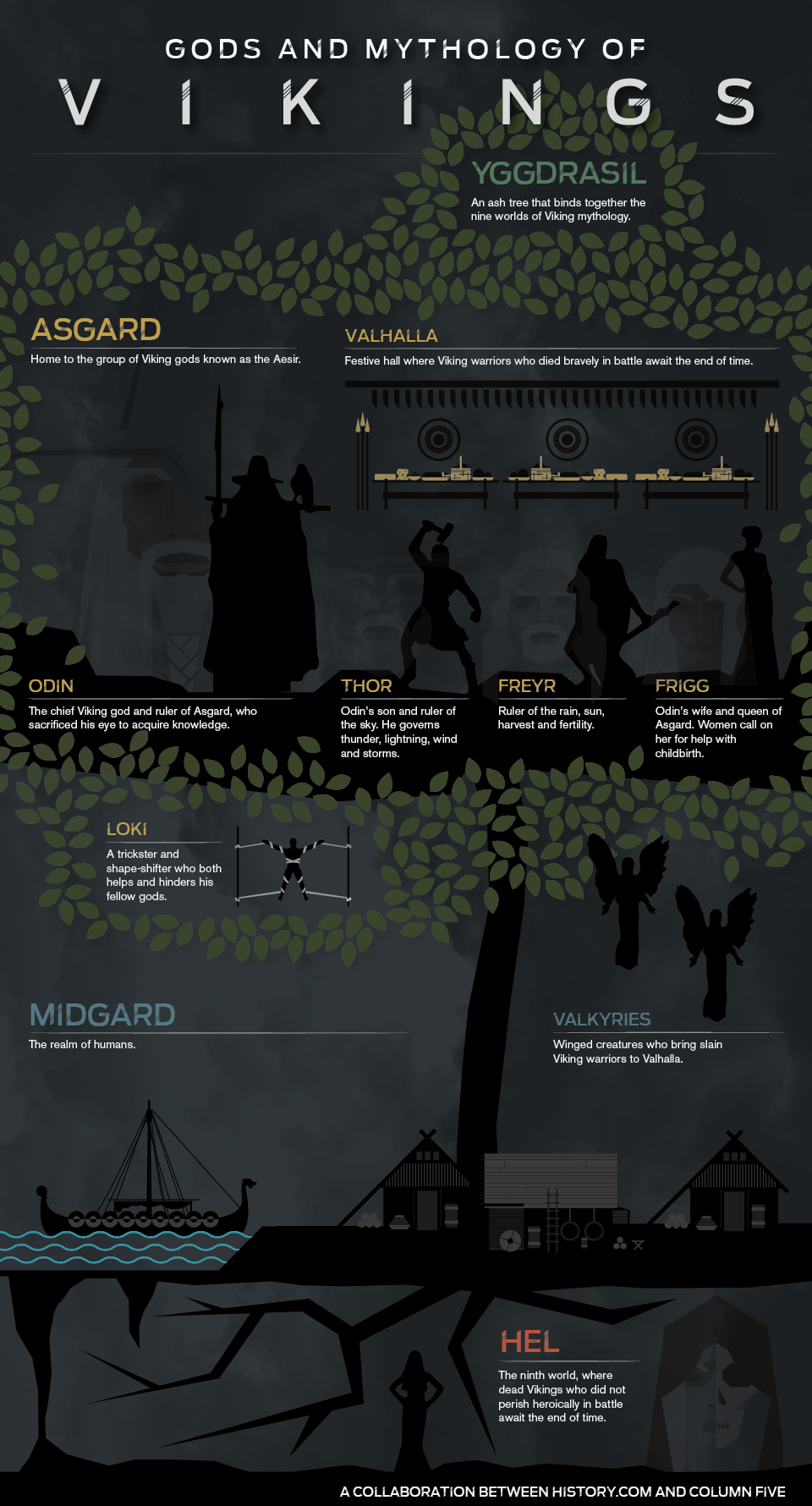 Vikings Gods and Mythology Infographic
