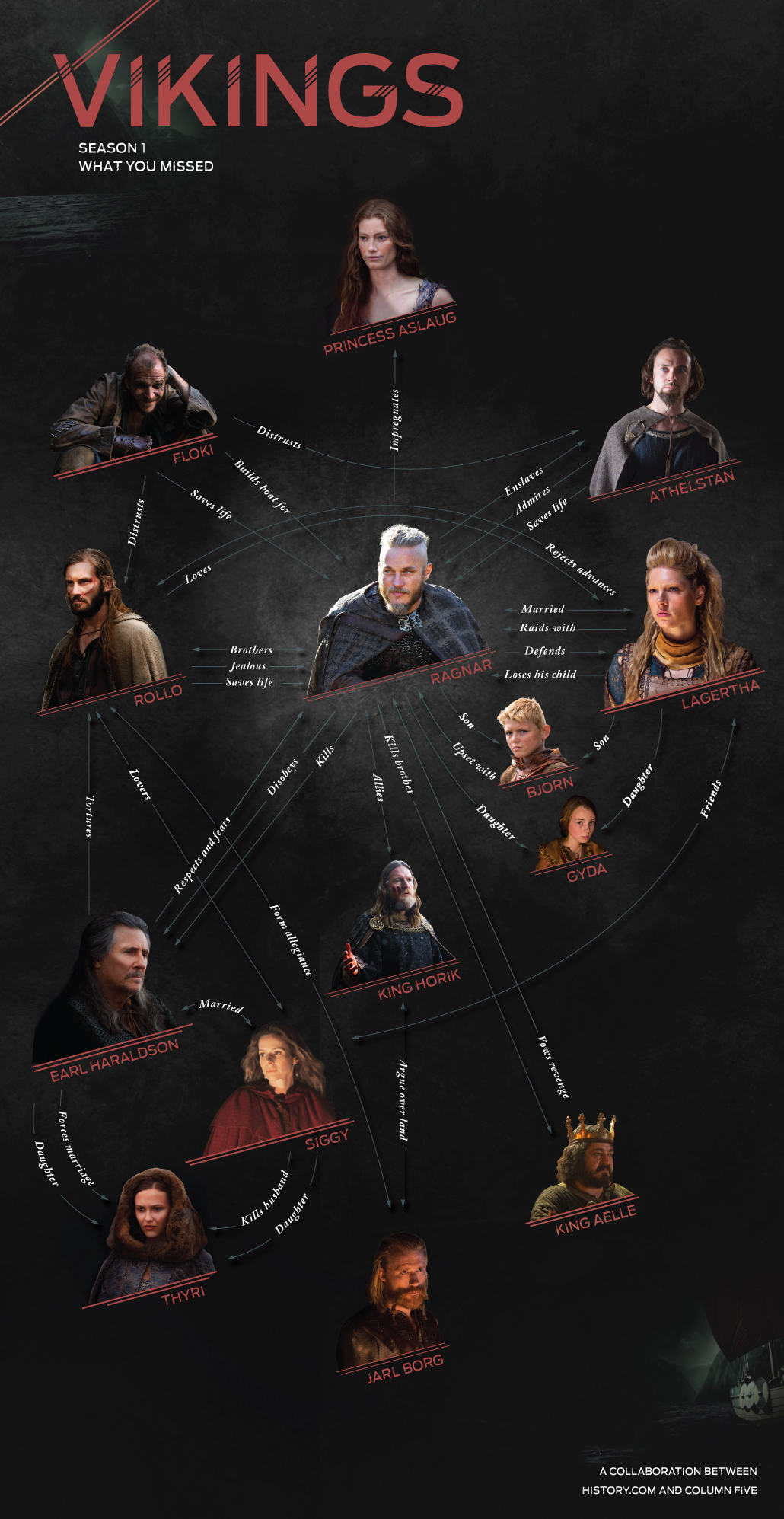 Vikings Season 1 Infographic