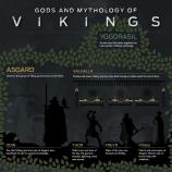 Vikings infographic