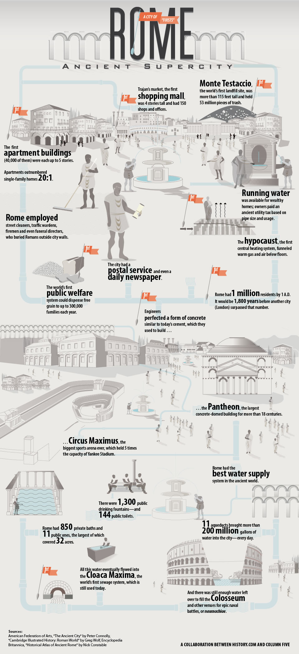 ankind the story of all of us rome infographic