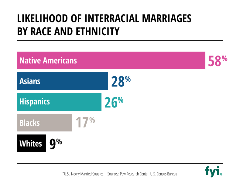 Bride-and-Prejudice-Likelihood-Interracial-Marriages-Race-Ethnicity-Graphic