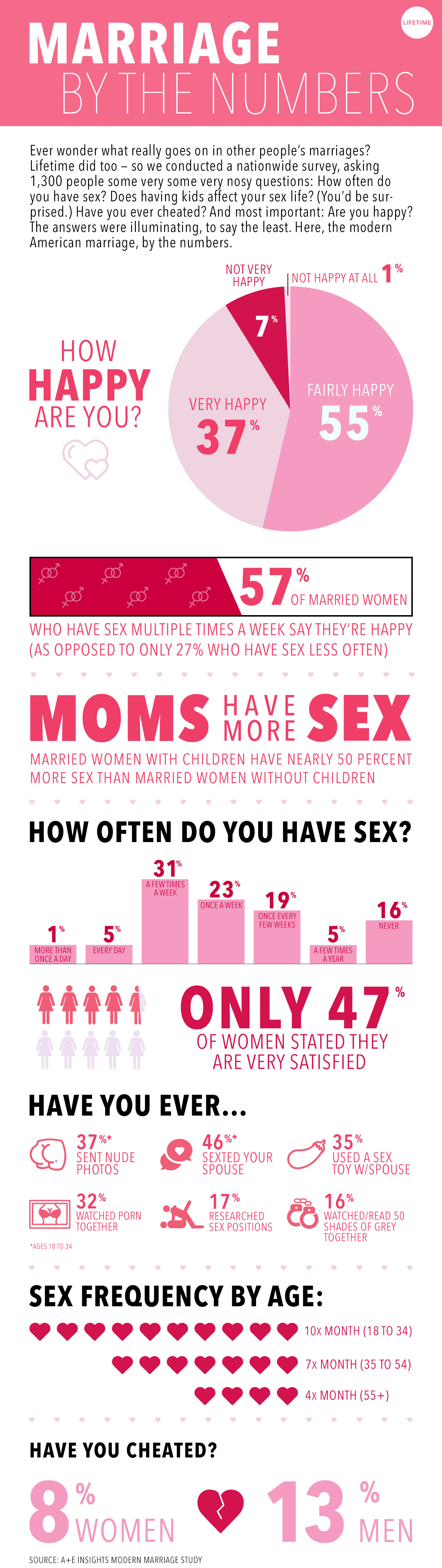 Marriage by the numbers